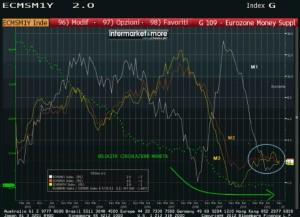 Come potete notare dal grafico tutti gli aggregati monetari sono in diminuzione! E allora non esistono più dubbi.