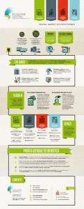Infografica di Ecologie Digitali, Digital Agency Ecosostenibile.