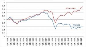Le borse di NY e MIlano dall'11-9-2001 ad oggi