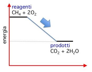 combu metano