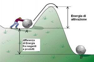 energia-di-attivazione-300x199