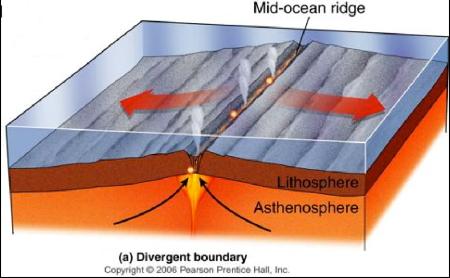 Esempio di dorsale oceanica con formazione di nuova crosta oceanica grazie alla risalita di lava dal mantello