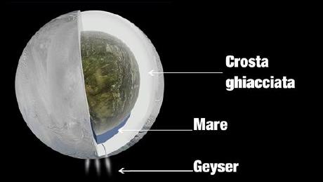 C'è vita su Encelado?