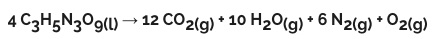 4 molecole di nitroglicerina (liquida) producono 29 molecole di gas che occupano molto più spazio